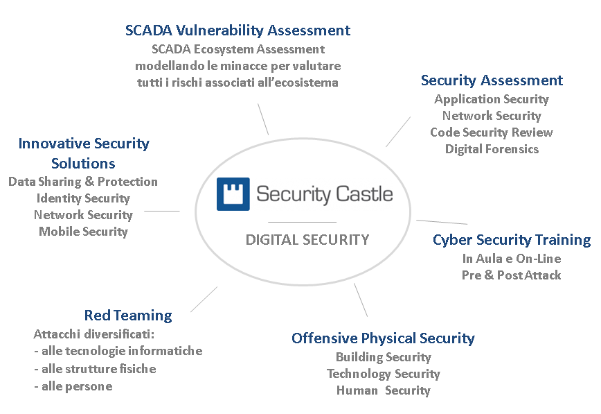 DIGITAL SECURITY x SITO SC 3.docx